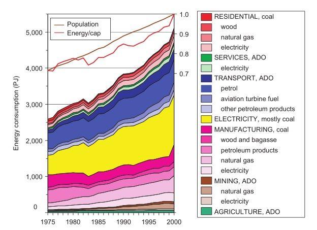 Energy-Consumption-Australia-nabers-beec